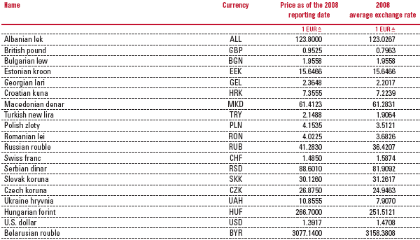 Vienna insurance group group annual report 2008 - Table of currency exchange rates ...